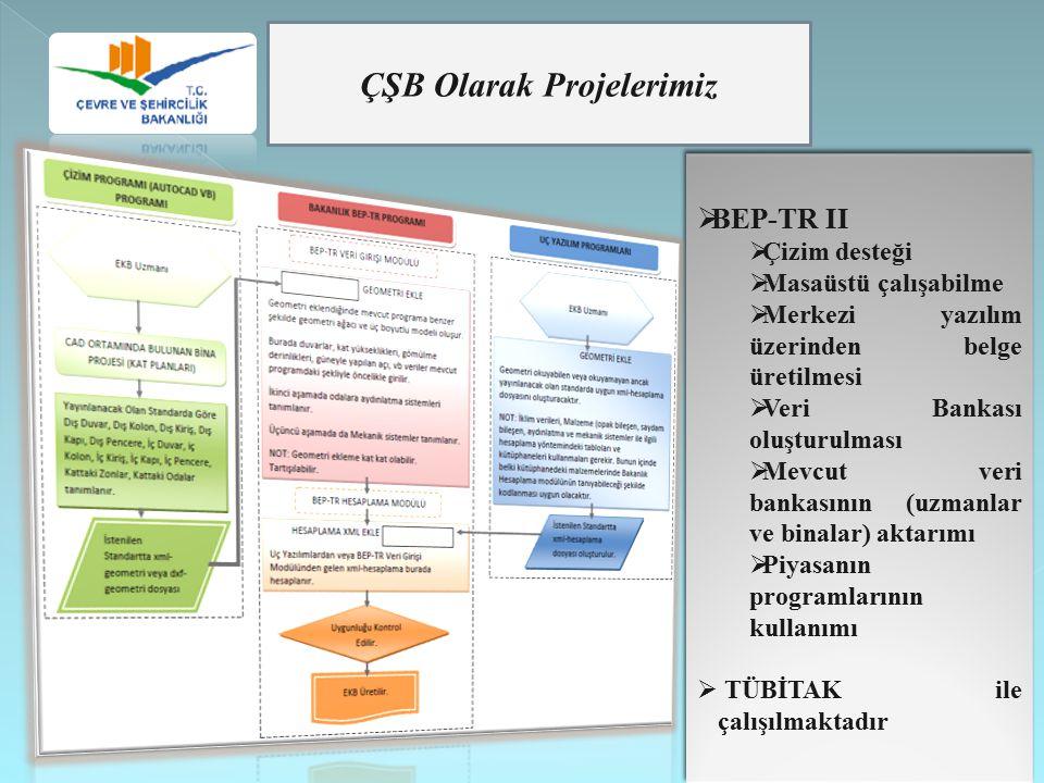 ÇŞB Olarak Projelerimiz  BEP-TR II  Çizim desteği  Masaüstü çalışabilme  Merkezi yazılım üzerinden belge üretilmesi  Veri Bankası oluşturulması 