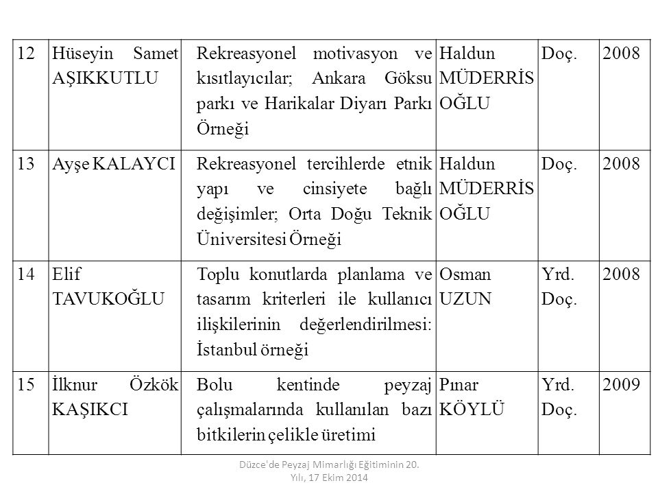 12 Hüseyin Samet AŞIKKUTLU Rekreasyonel motivasyon ve kısıtlayıcılar; Ankara Göksu parkı ve Harikalar Diyarı Parkı Örneği Haldun MÜDERRİS OĞLU Doç.200