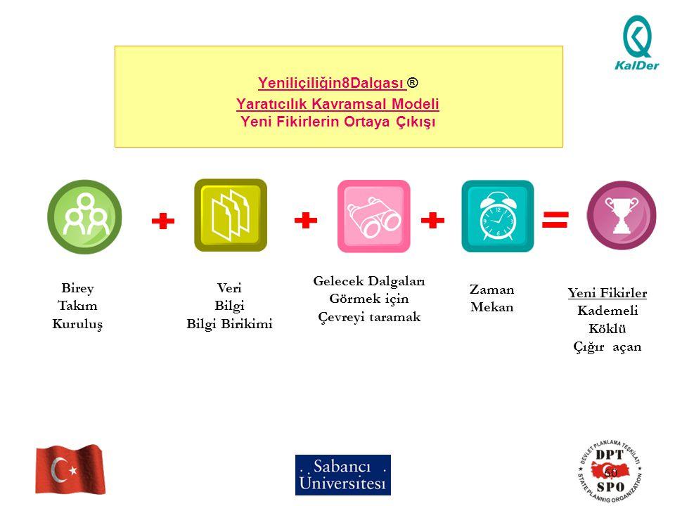 60 Yeniliçiliğin8Dalgası ® Yaratıcılık Kavramsal Modeli Yeni Fikirlerin Ortaya Çıkışı Birey Takım Kuruluş Veri Bilgi Bilgi Birikimi Gelecek Dalgaları