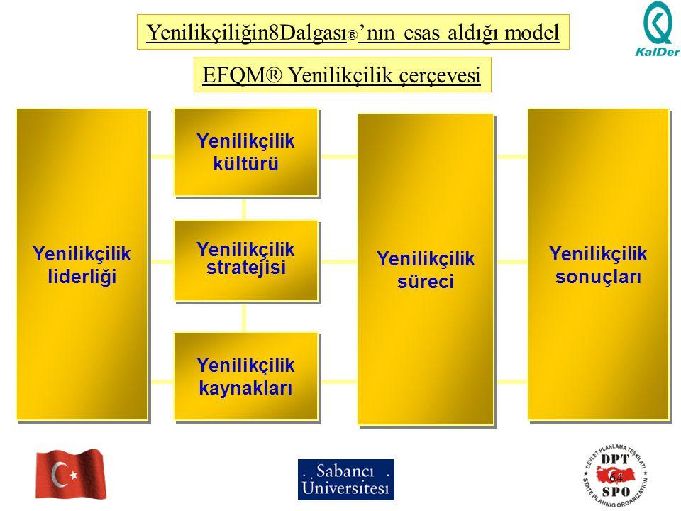 64 EFQM® Yenilikçilik çerçevesi Yenilikçilik liderliği Yenilikçilik liderliği Yenilikçilik süreci Yenilikçilik süreci Yenilikçilik sonuçları Yenilikçi