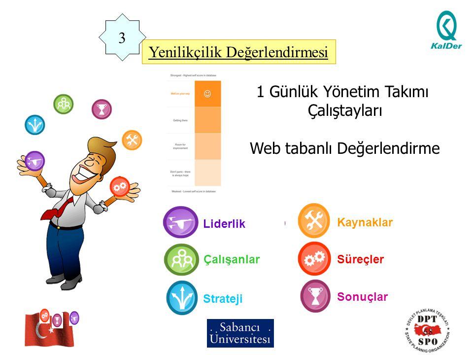 68 Yenilikçilik Değerlendirmesi 1 Günlük Yönetim Takımı Çalıştayları Web tabanlı Değerlendirme Liderlik Çalışanlar Strateji Kaynaklar Süreçler Sonuçla