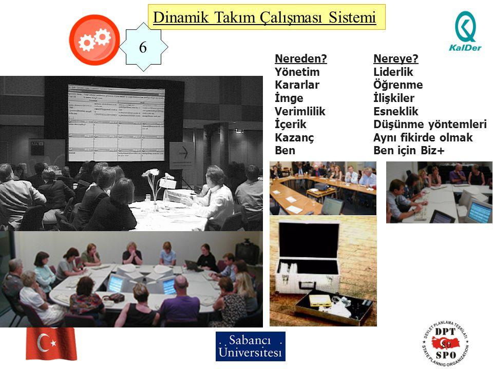 80 Dinamik Takım Çalışması Sistemi Nereden?Nereye? YönetimLiderlik KararlarÖğrenme İmgeİlişkiler VerimlilikEsneklik İçerikDüşünme yöntemleri KazançAyn