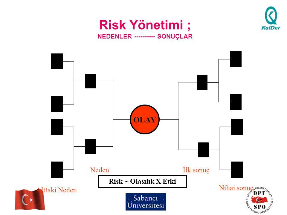 87 Risk Yönetimi ; NEDENLER ---------- SONUÇLAR OLAY Alttaki Neden Nedenİlk sonuç Nihai sonuç Risk ~ Olasılık X Etki