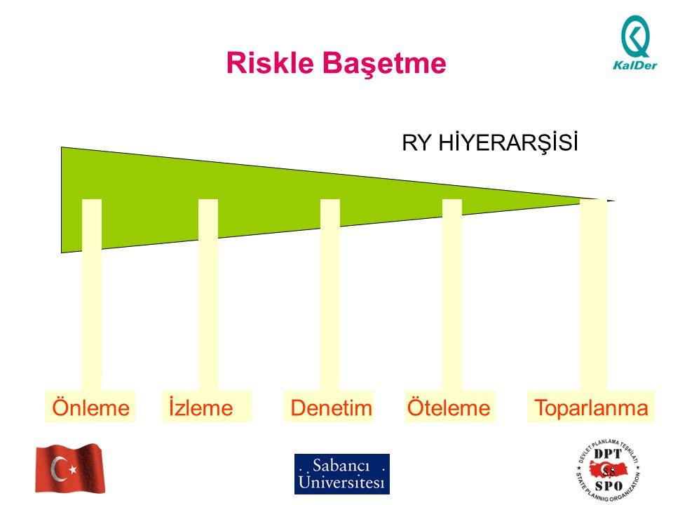 88 Riskle Başetme ÖnlemeİzlemeDenetimÖteleme Toparlanma RY HİYERARŞİSİ