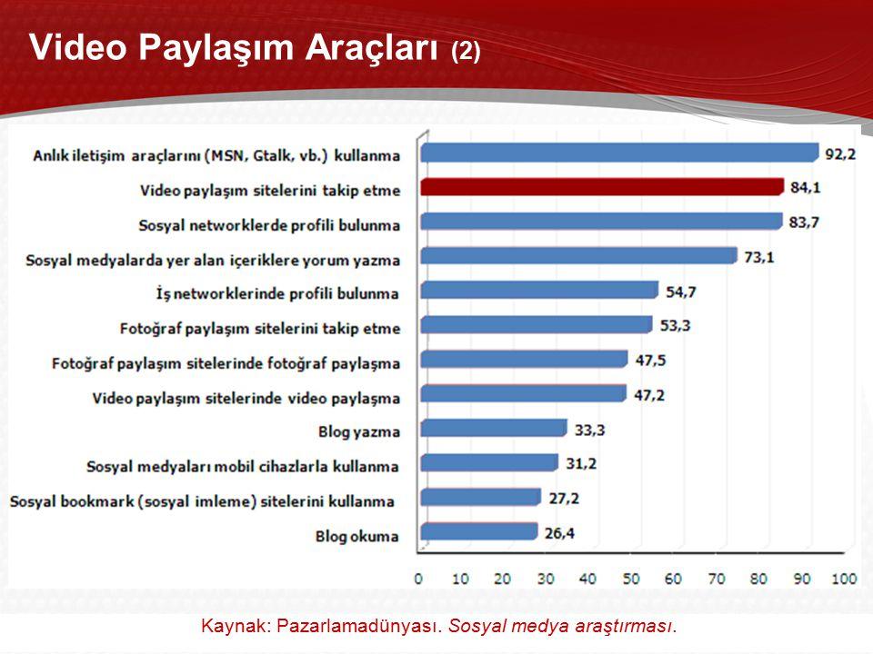 27 Akademik Bilişim 2011, 2-4 Şubat 2011 / İnönü Üniversitesi, Malatya Video Paylaşım Araçları (2) Kaynak: Pazarlamadünyası. Sosyal medya araştırması.