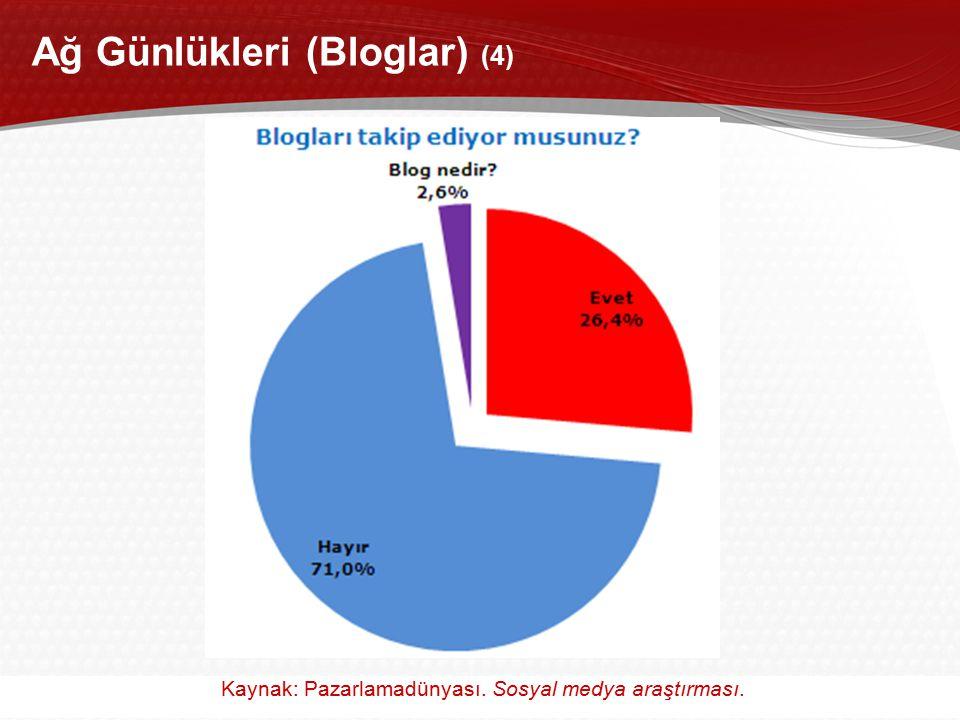 37 Akademik Bilişim 2011, 2-4 Şubat 2011 / İnönü Üniversitesi, Malatya Ağ Günlükleri (Bloglar) (4) Kaynak: Pazarlamadünyası. Sosyal medya araştırması.