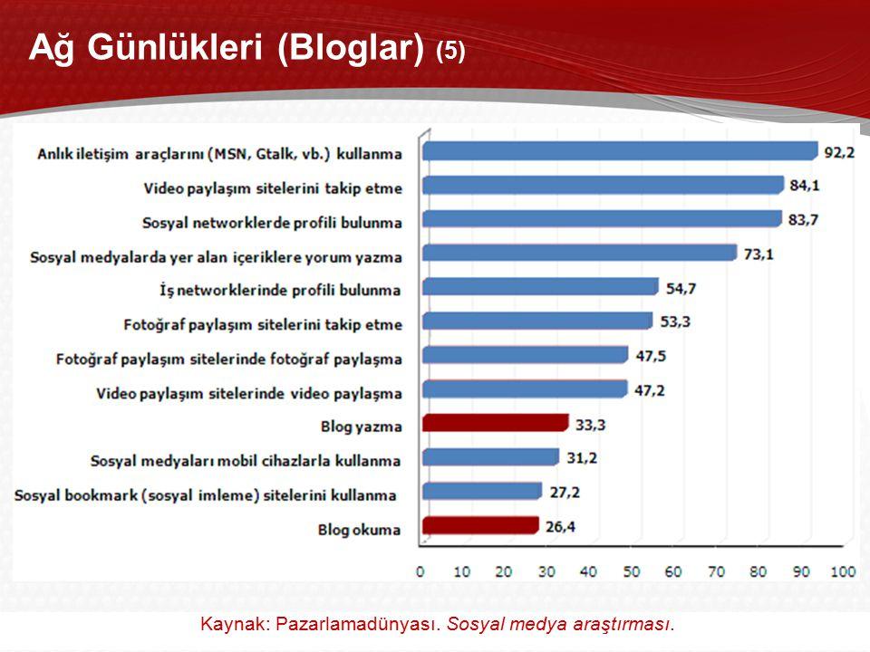38 Akademik Bilişim 2011, 2-4 Şubat 2011 / İnönü Üniversitesi, Malatya Ağ Günlükleri (Bloglar) (5) Kaynak: Pazarlamadünyası. Sosyal medya araştırması.