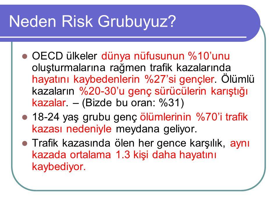 Neden Risk Grubuyuz? OECD ülkeler dünya nüfusunun %10'unu oluşturmalarına rağmen trafik kazalarında hayatını kaybedenlerin %27'si gençler. Ölümlü kaza