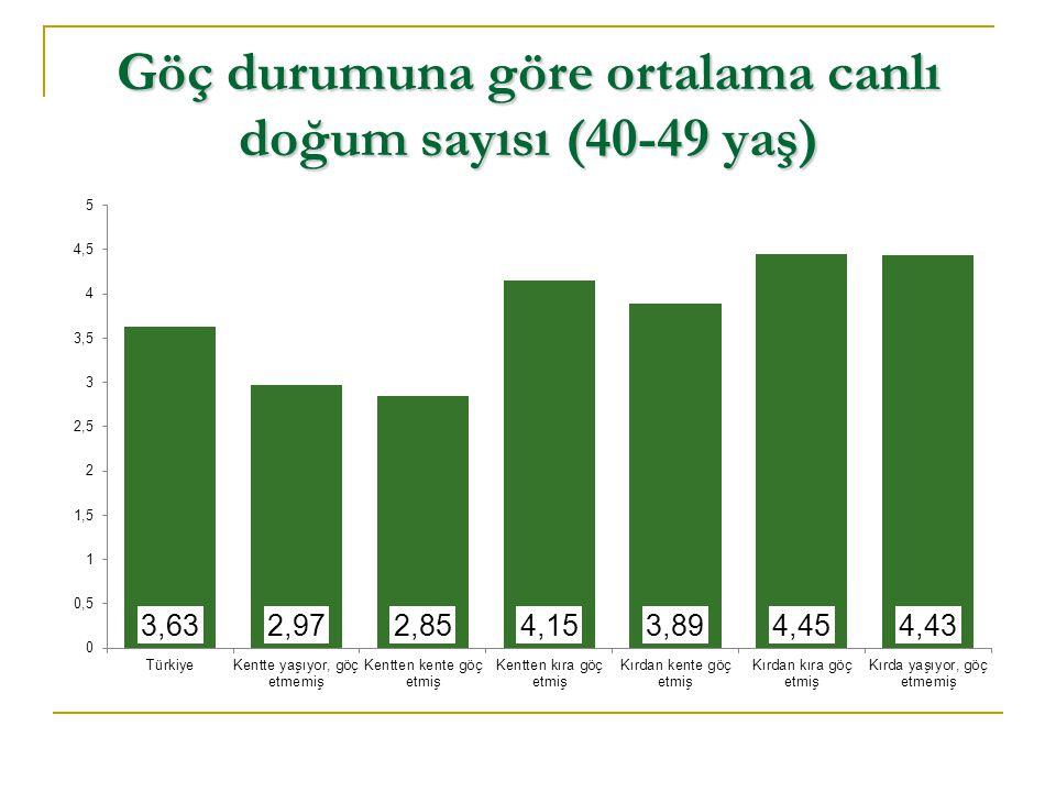 Göç durumuna göre ortalama canlı doğum sayısı (40-49 yaş)