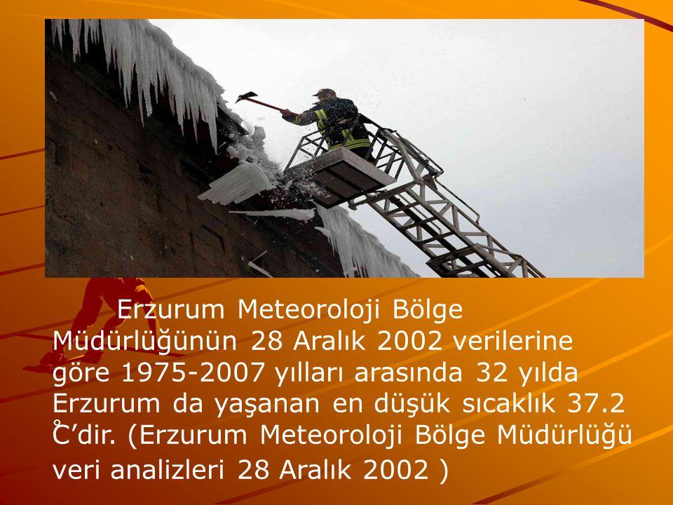 Erzurum Meteoroloji Bölge Müdürlüğünün 28 Aralık 2002 verilerine göre 1975-2007 yılları arasında 32 yılda Erzurum da yaşanan en düşük sıcaklık 37.2 C'dir.