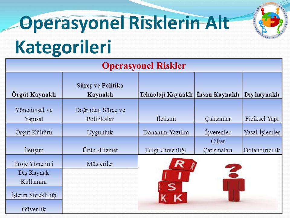 Operasyonel Risklerin Alt Kategorileri Operasyonel Riskler Örgüt Kaynaklı Süreç ve Politika KaynaklıTeknoloji Kaynaklıİnsan KaynaklıDış kaynaklı Yönet