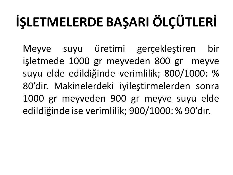 İŞLETMELERDE BAŞARI ÖLÇÜTLERİ Meyve suyu üretimi gerçekleştiren bir işletmede 1000 gr meyveden 800 gr meyve suyu elde edildiğinde verimlilik; 800/1000