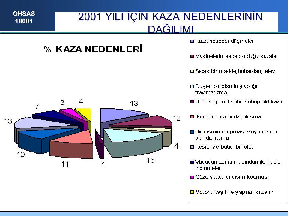 OHSAS 18001 2001 YILI İÇİN KAZA NEDENLERİNİN DAĞILIMI