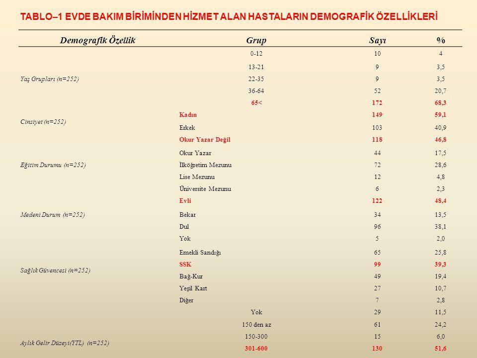 Demografik ÖzellikGrupSayı% Yaş Grupları (n=252) 0-12104 13-2193,5 22-3593,5 36-645220,7 65<17268,3 Cinsiyet (n=252) Kadın14959,1 Erkek10340,9 Eğitim Durumu (n=252) Okur Yazar Değil11846,8 Okur Yazar4417,5 İlköğretim Mezunu7228,6 Lise Mezunu124,8 Üniversite Mezunu62,3 Medeni Durum (n=252) Evli12248,4 Bekar3413,5 Dul9638,1 Sağlık Güvencesi (n=252) Yok52,0 Emekli Sandığı6525,8 SSK9939,3 Bağ-Kur4919,4 Yeşil Kart2710,7 Diğer72,8 Aylık Gelir Düzeyi(YTL) (n=252) Yok2911,5 150 den az6124,2 150-300156,0 301-60013051,6 601-1000166,3 1001-200010,4 TABLO–1 EVDE BAKIM BİRİMİNDEN HİZMET ALAN HASTALARIN DEMOGRAFİK ÖZELLİKLERİ