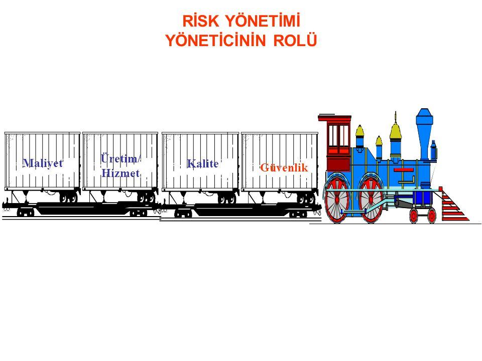 Güvenlik Maliyet Üretim/ Hizmet Kalite RİSK YÖNETİMİ YÖNETİCİNİN ROLÜ