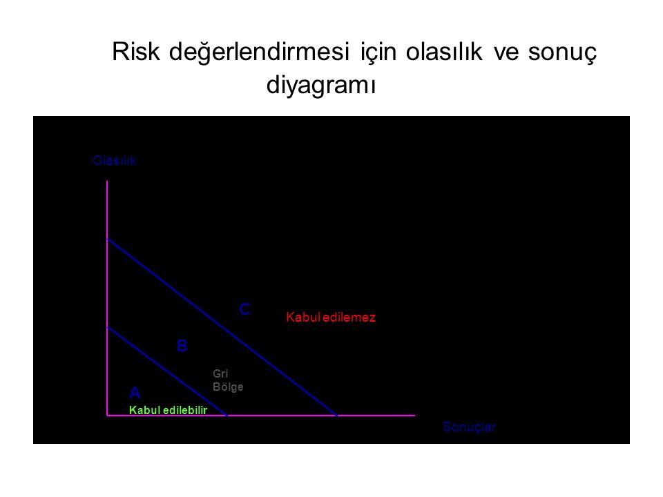 Risk değerlendirmesi için olasılık ve sonuç diyagramı A B C Kabul edilemez Gri Bölge Kabul edilebilir Sonuçlar Olasılık