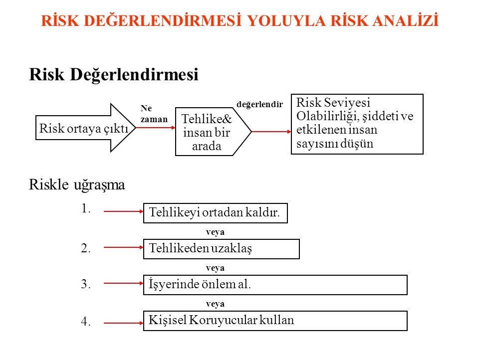 RİSK DEĞERLENDİRMESİ YOLUYLA RİSK ANALİZİ Risk Değerlendirmesi Risk Seviyesi Olabilirliği, şiddeti ve etkilenen insan sayısını düşün Riskle uğraşma 1.1.