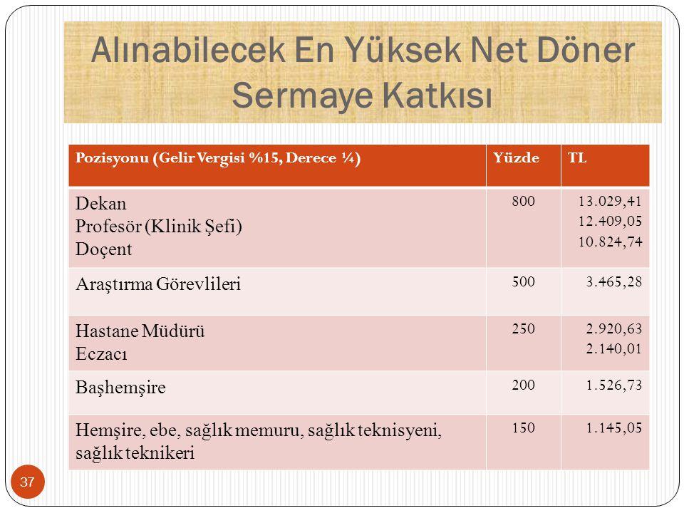 Alınabilecek En Yüksek Net Döner Sermaye Katkısı Pozisyonu (Gelir Vergisi %15, Derece ¼)YüzdeTL Dekan Profesör (Klinik Şefi) Doçent 80013.029,41 12.40