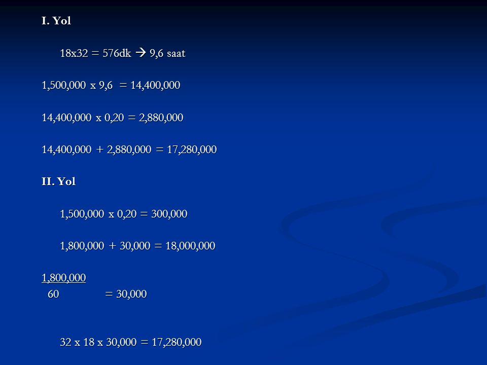 I. Yol 18x32 = 576dk  9,6 saat 1,500,000 x 9,6 = 14,400,000 14,400,000 x 0,20 = 2,880,000 14,400,000 + 2,880,000 = 17,280,000 II. Yol 1,500,000 x 0,2