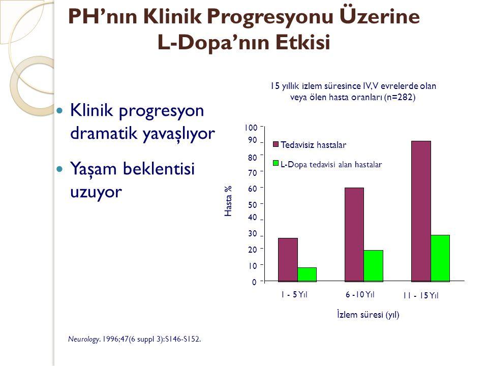 PH'nın Klinik Progresyonu Üzerine L-Dopa'nın Etkisi Klinik progresyon dramatik yavaşlıyor Yaşam beklentisi uzuyor Neurology. 1996;47(6 suppl 3):S146-S