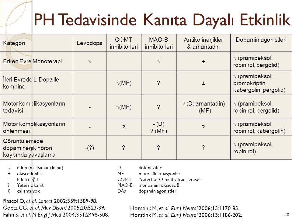 PH Tedavisinde Kanıta Dayalı Etkinlik KategoriLevodopa COMT inhibitörleri MAO-B inhibitörleri Antikolinerjikler & amantadin Dopamin agonistleri Erken