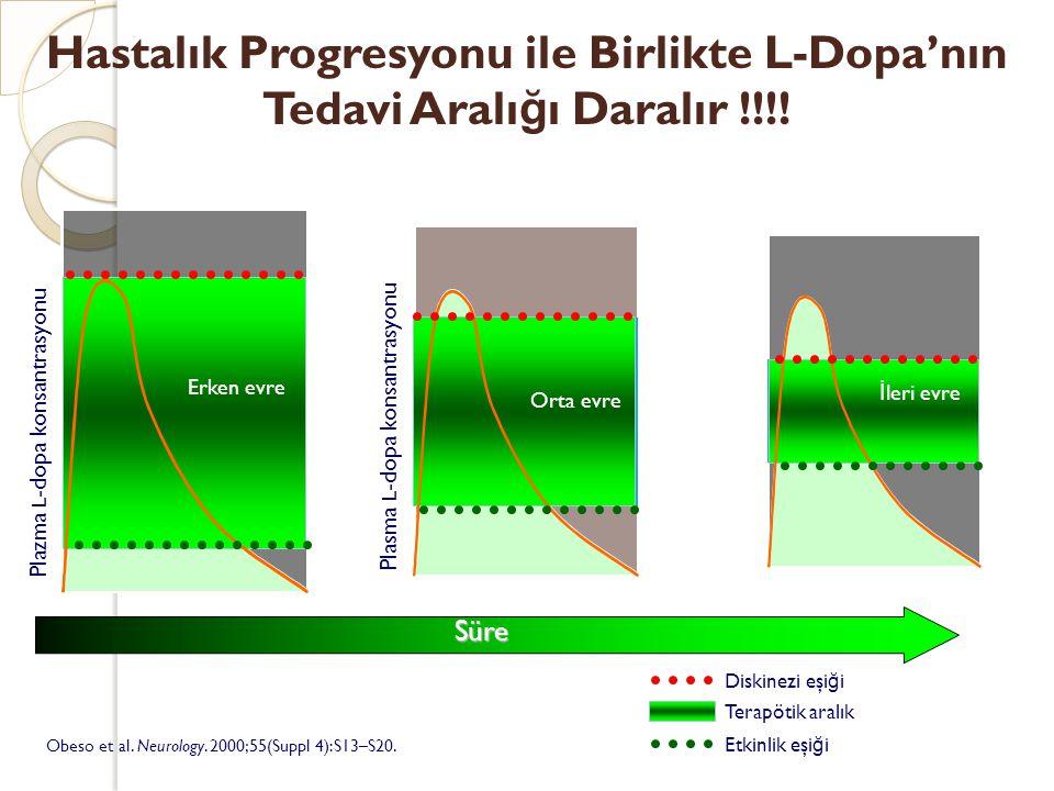 Hastalık Progresyonu ile Birlikte L-Dopa'nın Tedavi Aralı ğ ı Daralır !!!! Obeso et al. Neurology. 2000;55(Suppl 4):S13–S20. Diskinezi eşi ğ i Etkinli