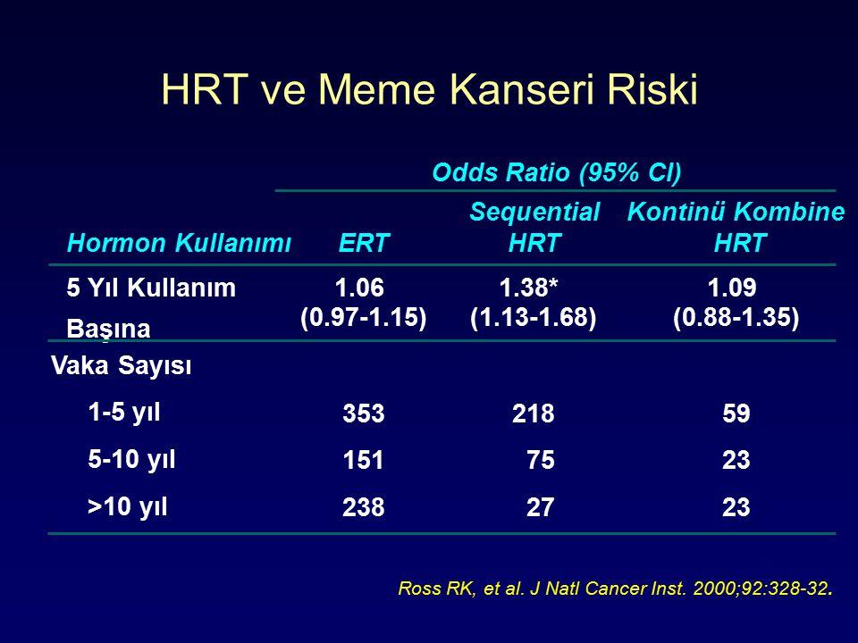 HRT ve Meme Kanseri Riski Hormon Kullanımı 5 Yıl Kullanım Başına 1.09 (0.88-1.35) 1.38* (1.13-1.68) Kontinü Kombine HRT Sequential HRT 1.06 (0.97-1.15) ERT Odds Ratio (95% CI) Vaka Sayısı 1-5 yıl 5-10 yıl >10 yıl 353 151 238 218 75 27 59 23 Ross RK, et al.