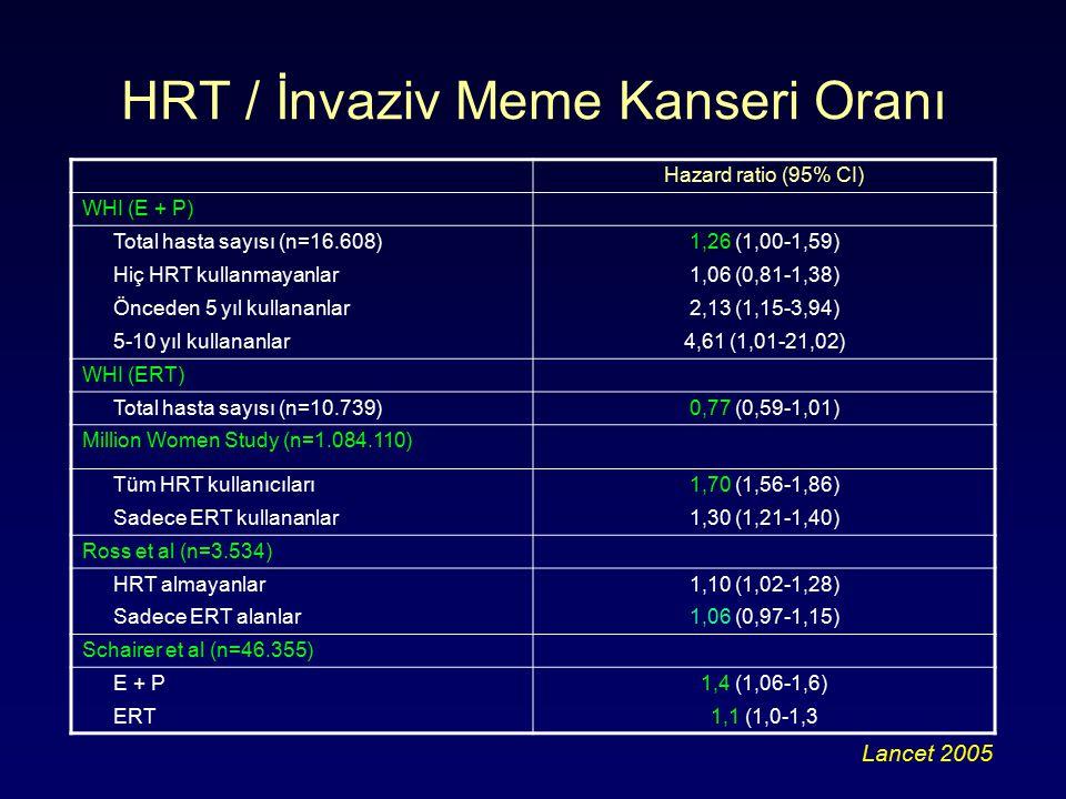 HRT / İnvaziv Meme Kanseri Oranı Lancet 2005 Hazard ratio (95% CI) WHI (E + P) Total hasta sayısı (n=16.608)1,26 (1,00-1,59) Hiç HRT kullanmayanlar1,06 (0,81-1,38) Önceden 5 yıl kullananlar2,13 (1,15-3,94) 5-10 yıl kullananlar4,61 (1,01-21,02) WHI (ERT) Total hasta sayısı (n=10.739)0,77 (0,59-1,01) Million Women Study (n=1.084.110) Tüm HRT kullanıcıları1,70 (1,56-1,86) Sadece ERT kullananlar1,30 (1,21-1,40) Ross et al (n=3.534) HRT almayanlar1,10 (1,02-1,28) Sadece ERT alanlar1,06 (0,97-1,15) Schairer et al (n=46.355) E + P1,4 (1,06-1,6) ERT1,1 (1,0-1,3
