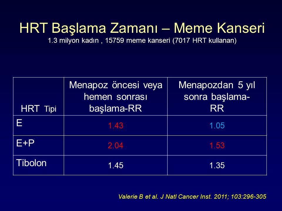 HRT Tipi Menapoz öncesi veya hemen sonrası başlama-RR Menapozdan 5 yıl sonra başlama- RR E 1.431.05 E+P 2.041.53 Tibolon 1.451.35 HRT Başlama Zamanı – Meme Kanseri 1.3 milyon kadın, 15759 meme kanseri (7017 HRT kullanan) Valerie B et al.