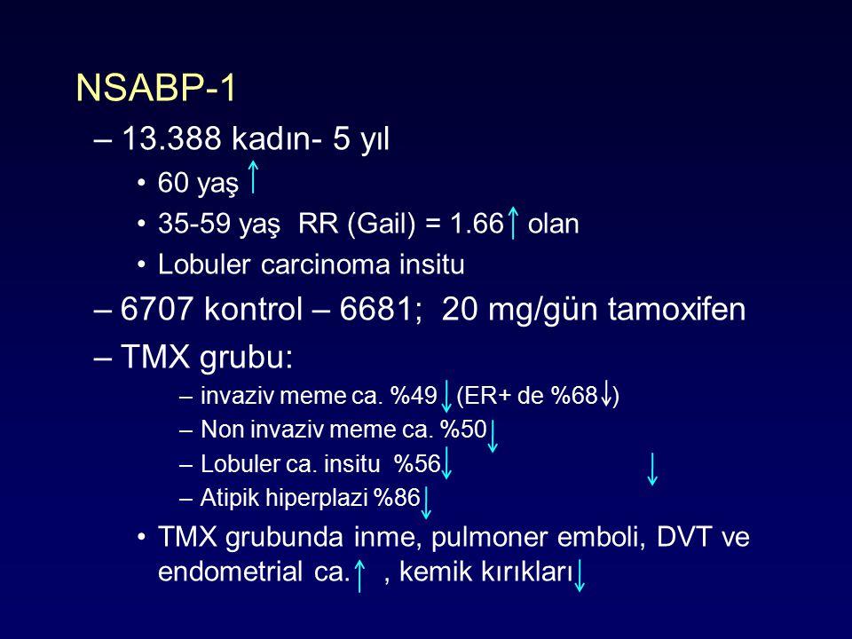 NSABP-1 –13.388 kadın- 5 yıl 60 yaş 35-59 yaş RR (Gail) = 1.66 olan Lobuler carcinoma insitu –6707 kontrol – 6681; 20 mg/gün tamoxifen –TMX grubu: –invaziv meme ca.