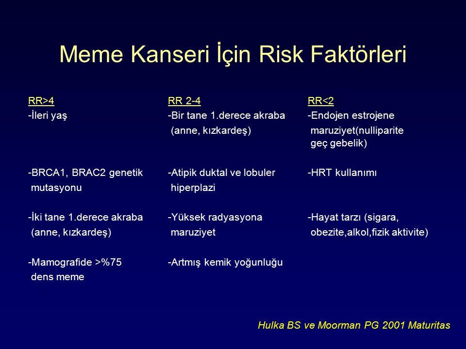Meme Kanseri İçin Risk Faktörleri RR>4RR 2-4RR<2 -İleri yaş-Bir tane 1.derece akraba-Endojen estrojene (anne, kızkardeş) maruziyet(nulliparite geç gebelik) -BRCA1, BRAC2 genetik-Atipik duktal ve lobuler-HRT kullanımı mutasyonu hiperplazi -İki tane 1.derece akraba-Yüksek radyasyona -Hayat tarzı (sigara, (anne, kızkardeş) maruziyet obezite,alkol,fizik aktivite) -Mamografide >%75-Artmış kemik yoğunluğu dens meme Hulka BS ve Moorman PG 2001 Maturitas
