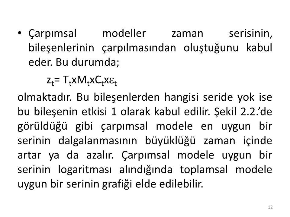 Çarpımsal modeller zaman serisinin, bileşenlerinin çarpılmasından oluştuğunu kabul eder. Bu durumda; z t = T t xM t xC t x  t olmaktadır. Bu bileşenl