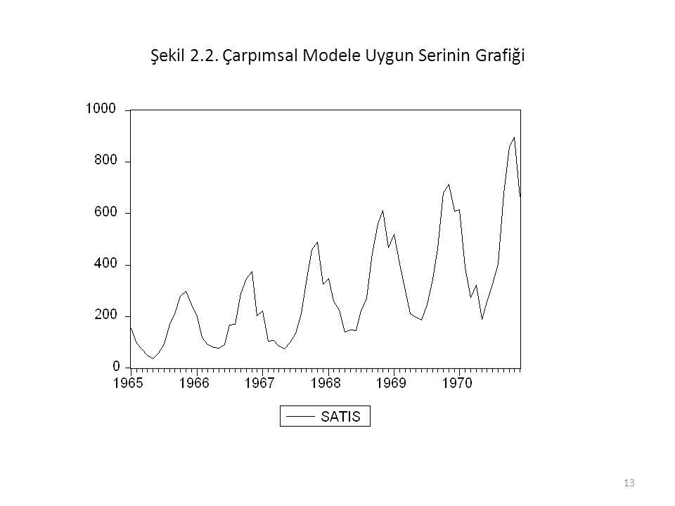 13 Şekil 2.2. Çarpımsal Modele Uygun Serinin Grafiği