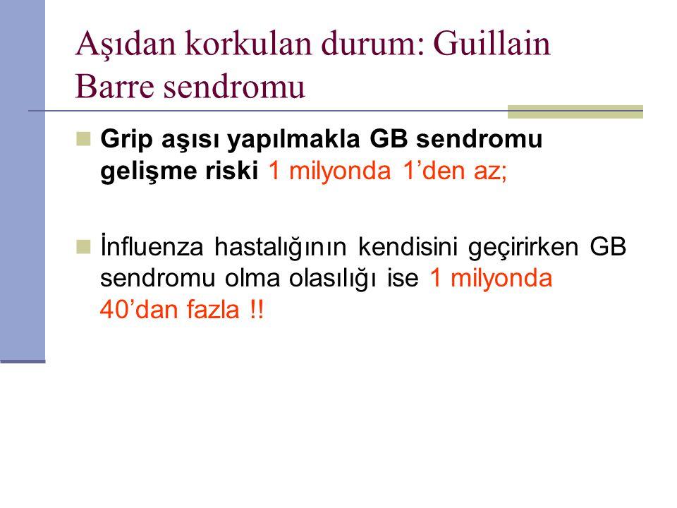 Aşıdan korkulan durum: Guillain Barre sendromu Grip aşısı yapılmakla GB sendromu gelişme riski 1 milyonda 1'den az; İnfluenza hastalığının kendisini g