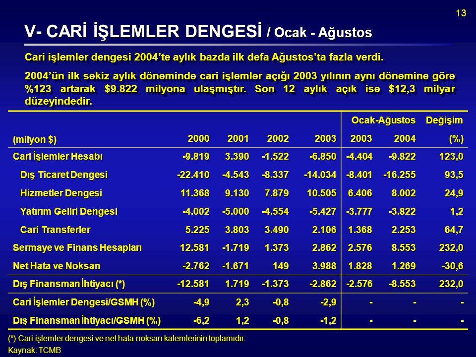 13 V- CARİ İŞLEMLER DENGESİ / Ocak - Ağustos Cari işlemler dengesi 2004'te aylık bazda ilk defa Ağustos'ta fazla verdi.