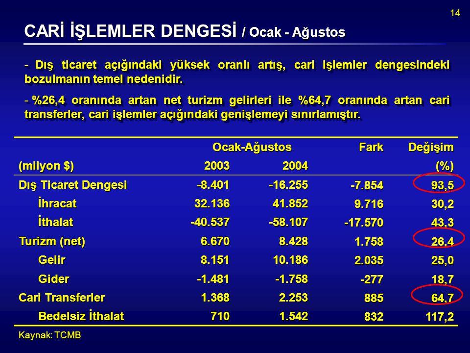 14 CARİ İŞLEMLER DENGESİ / Ocak - Ağustos - Dış ticaret açığındaki yüksek oranlı artış, cari işlemler dengesindeki bozulmanın temel nedenidir.