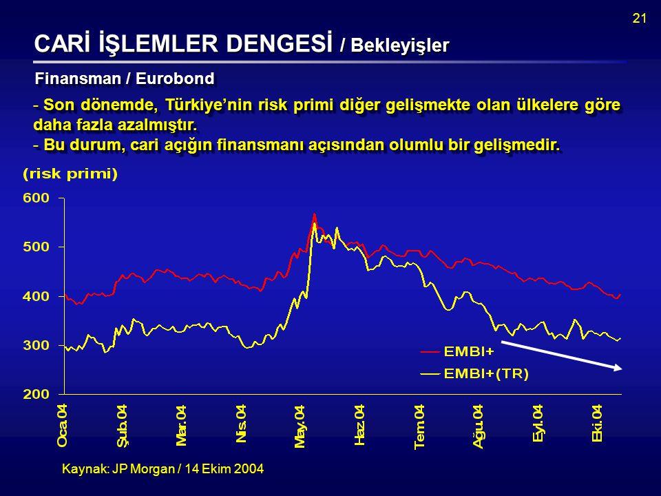 21 CARİ İŞLEMLER DENGESİ / Bekleyişler Kaynak: JP Morgan / 14 Ekim 2004 Finansman / Eurobond - Son dönemde, Türkiye'nin risk primi diğer gelişmekte olan ülkelere göre daha fazla azalmıştır.
