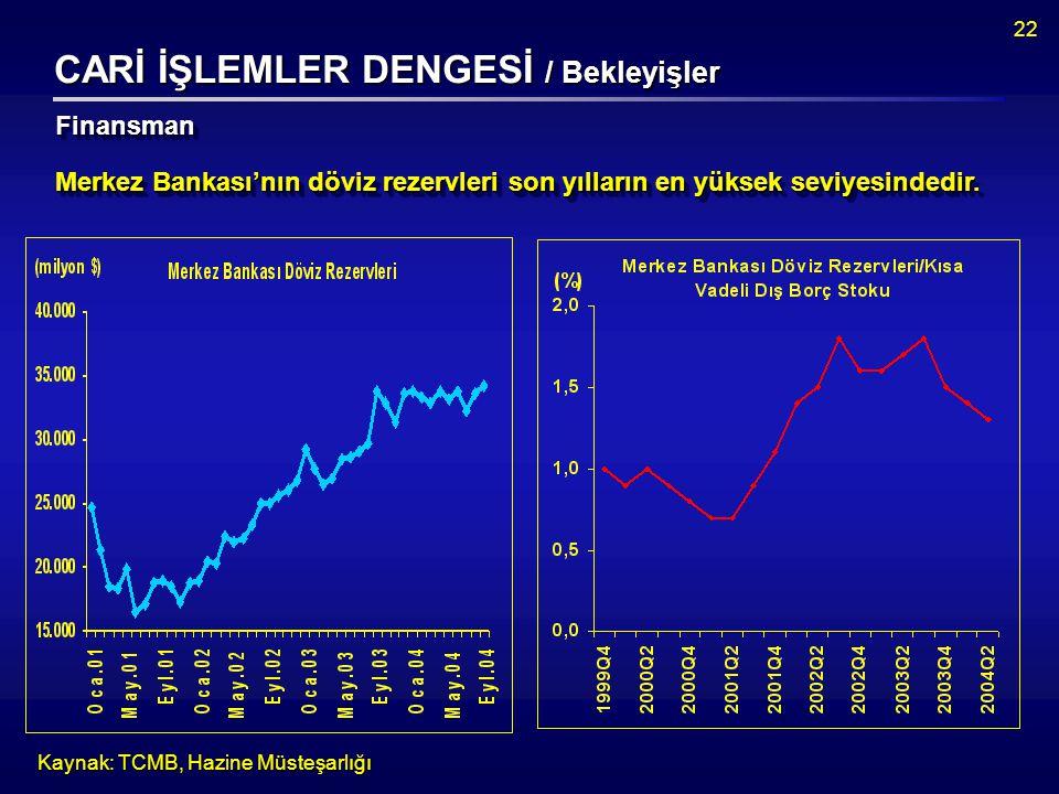 22 CARİ İŞLEMLER DENGESİ / Bekleyişler Kaynak: TCMB, Hazine Müsteşarlığı Merkez Bankası'nın döviz rezervleri son yılların en yüksek seviyesindedir.
