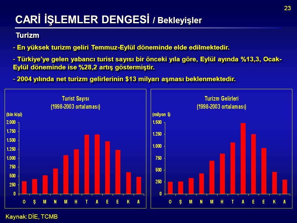 23 CARİ İŞLEMLER DENGESİ / Bekleyişler Kaynak: DİE, TCMB  En yüksek turizm geliri Temmuz-Eylül döneminde elde edilmektedir.