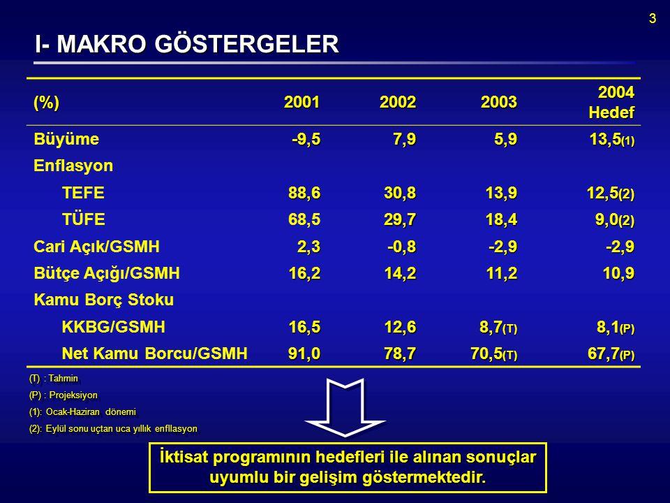 3 I- MAKRO GÖSTERGELER (%)20012002 2003 2003 2004 Hedef Büyüme-9,57,95,9 13,5 (1) Enflasyon TEFE88,630,813,9 12,5 (2) TÜFE68,529,718,4 9,0 (2) Cari Açık/GSMH2,3-0,8-2,9-2,9 Bütçe Açığı/GSMH16,214,211,210,9 Kamu Borç Stoku KKBG/GSMH16,512,6 8,7 (T) 8,1 (P) Net Kamu Borcu/GSMH91,078,7 70,5 (T) 67,7 (P) (T) : Tahmin (P) : Projeksiyon (1): Ocak-Haziran dönemi (2): Eylül sonu uçtan uca yıllık enfllasyon (T) : Tahmin (P) : Projeksiyon (1): Ocak-Haziran dönemi (2): Eylül sonu uçtan uca yıllık enfllasyon İktisat programının hedefleri ile alınan sonuçlar uyumlu bir gelişim göstermektedir.