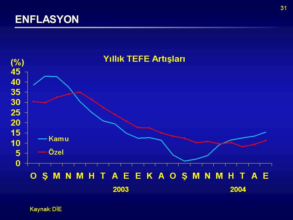 31 ENFLASYON Kaynak: DİE 2003 2004
