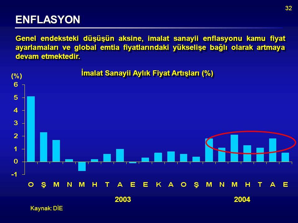 32 ENFLASYON Kaynak: DİE Genel endeksteki düşüşün aksine, imalat sanayii enflasyonu kamu fiyat ayarlamaları ve global emtia fiyatlarındaki yükselişe bağlı olarak artmaya devam etmektedir.