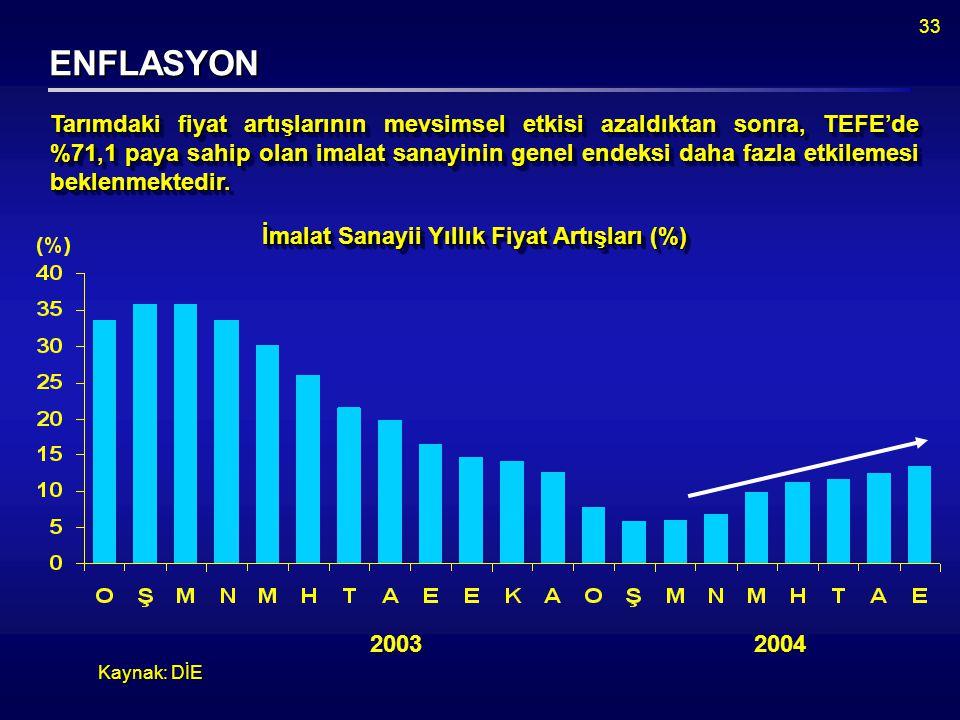 33 ENFLASYON Kaynak: DİE Tarımdaki fiyat artışlarının mevsimsel etkisi azaldıktan sonra, TEFE'de %71,1 paya sahip olan imalat sanayinin genel endeksi daha fazla etkilemesi beklenmektedir.