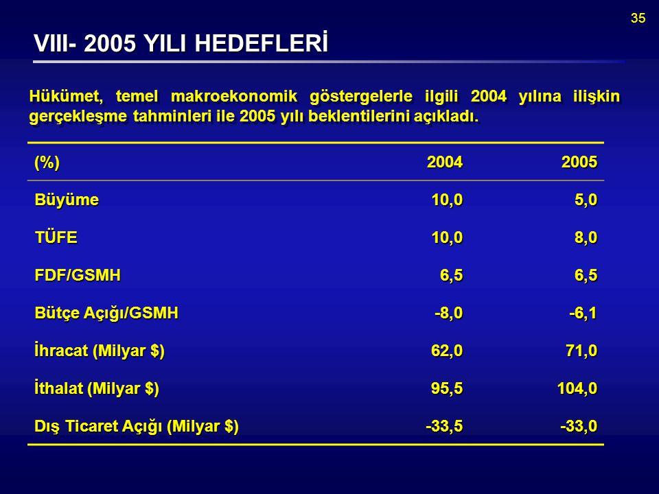 35 VIII- 2005 YILI HEDEFLERİ Hükümet, temel makroekonomik göstergelerle ilgili 2004 yılına ilişkin gerçekleşme tahminleri ile 2005 yılı beklentilerini açıkladı.