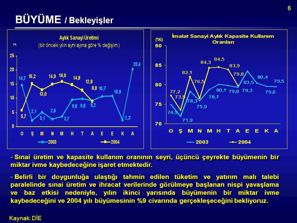 6 BÜYÜME / Bekleyişler Kaynak: DİE  Sınai üretim ve kapasite kullanım oranının seyri, üçüncü çeyrekte büyümenin bir miktar ivme kaybedeceğine işaret etmektedir.