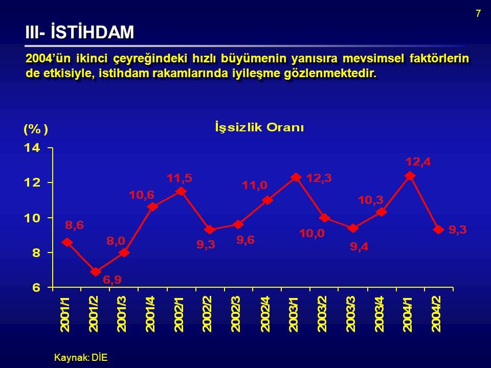 7 III- İSTİHDAM Kaynak: DİE 2004'ün ikinci çeyreğindeki hızlı büyümenin yanısıra mevsimsel faktörlerin de etkisiyle, istihdam rakamlarında iyileşme gözlenmektedir.