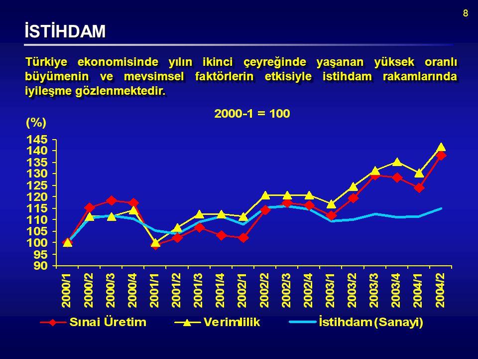 8 İSTİHDAM Türkiye ekonomisinde yılın ikinci çeyreğinde yaşanan yüksek oranlı büyümenin ve mevsimsel faktörlerin etkisiyle istihdam rakamlarında iyileşme gözlenmektedir.