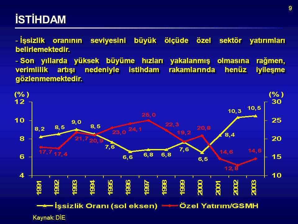 9 İSTİHDAM Kaynak: DİE  İşsizlik oranının seviyesini büyük ölçüde özel sektör yatırımları belirlemektedir.