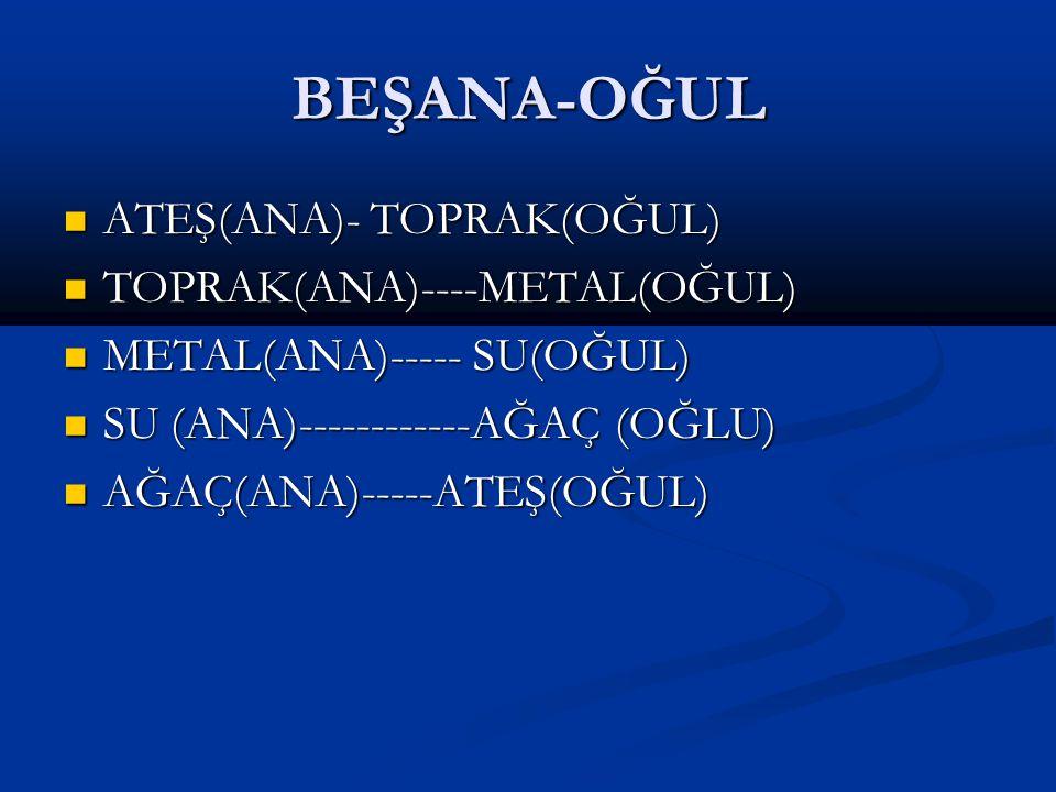 BEŞANA-OĞUL ATEŞ(ANA)- TOPRAK(OĞUL) ATEŞ(ANA)- TOPRAK(OĞUL) TOPRAK(ANA)----METAL(OĞUL) TOPRAK(ANA)----METAL(OĞUL) METAL(ANA)----- SU(OĞUL) METAL(ANA)----- SU(OĞUL) SU (ANA)------------AĞAÇ (OĞLU) SU (ANA)------------AĞAÇ (OĞLU) AĞAÇ(ANA)-----ATEŞ(OĞUL) AĞAÇ(ANA)-----ATEŞ(OĞUL)