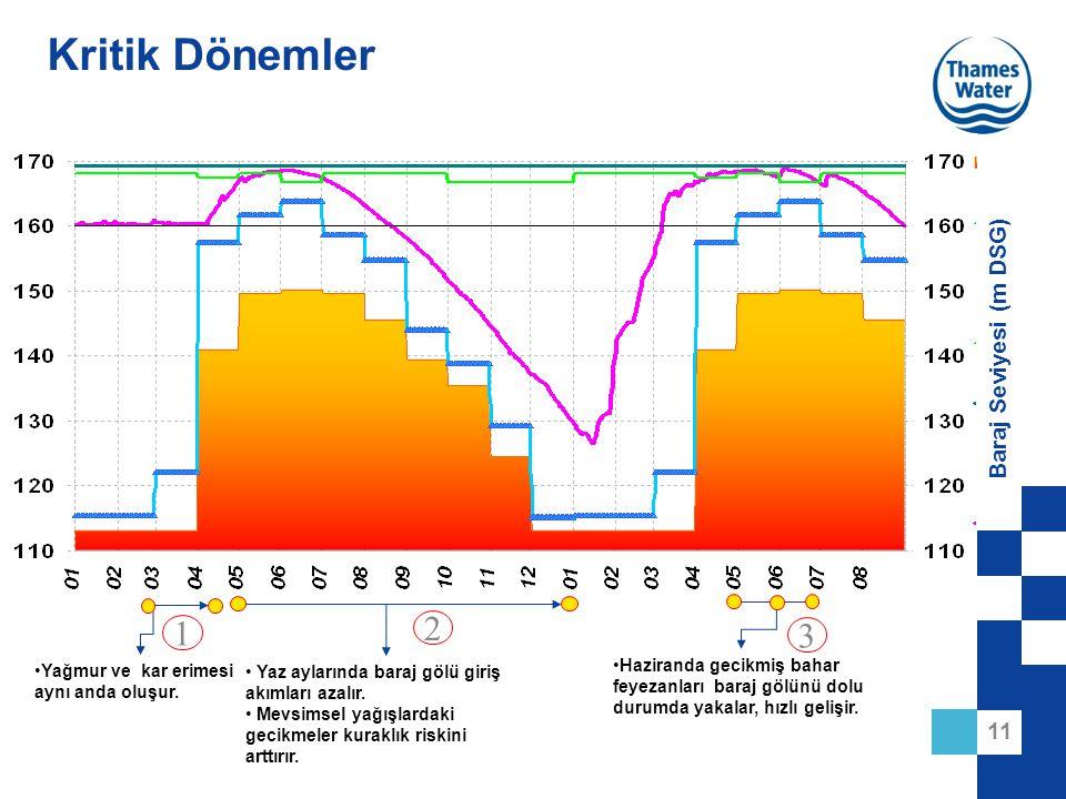 11 Baraj Seviyesi (m DSG) Kritik Dönemler Haziranda gecikmiş bahar feyezanları baraj gölünü dolu durumda yakalar, hızlı gelişir. Yaz aylarında baraj g